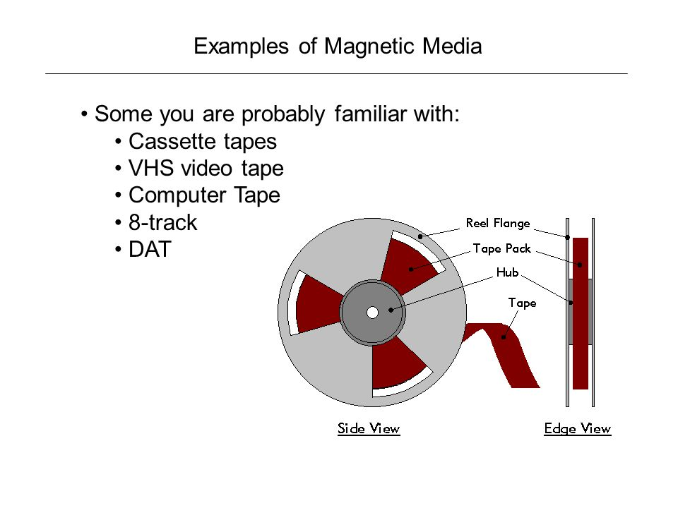 Examples of Magnetic Media