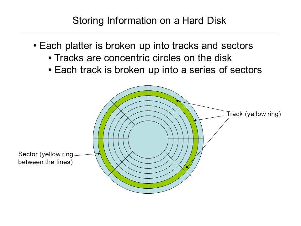 Storing Information on a Hard Disk