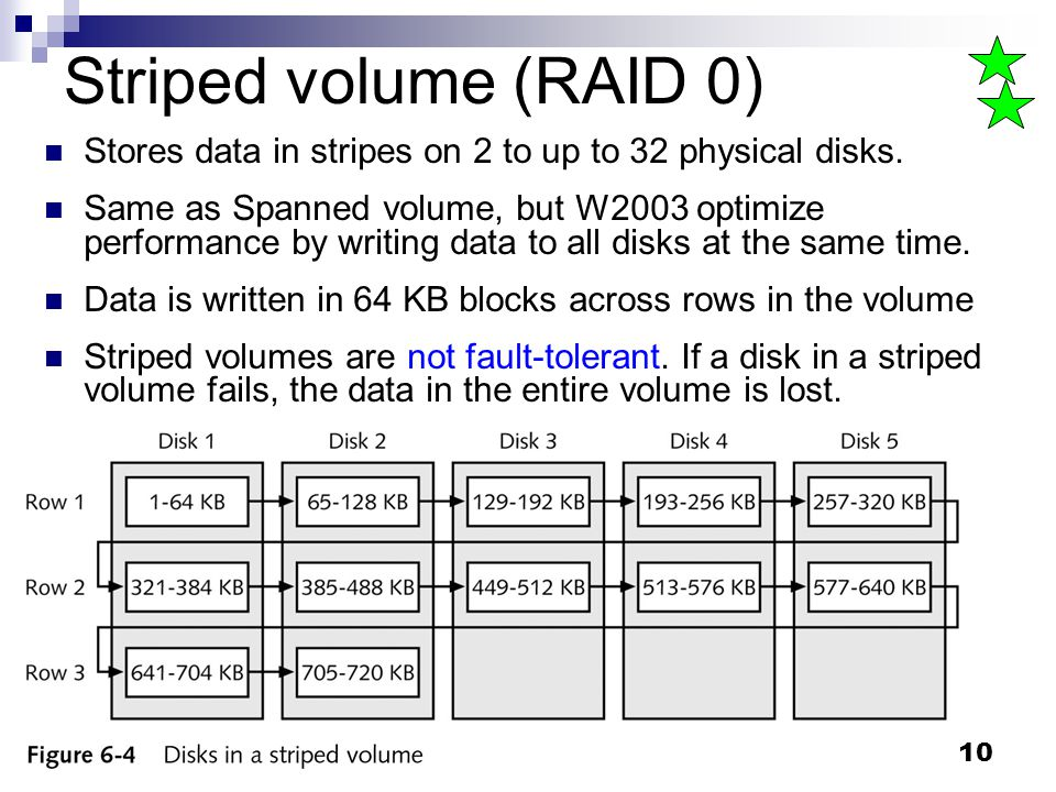 Striped volume (RAID 0) Stores data in stripes on 2 to up to 32 physical disks.