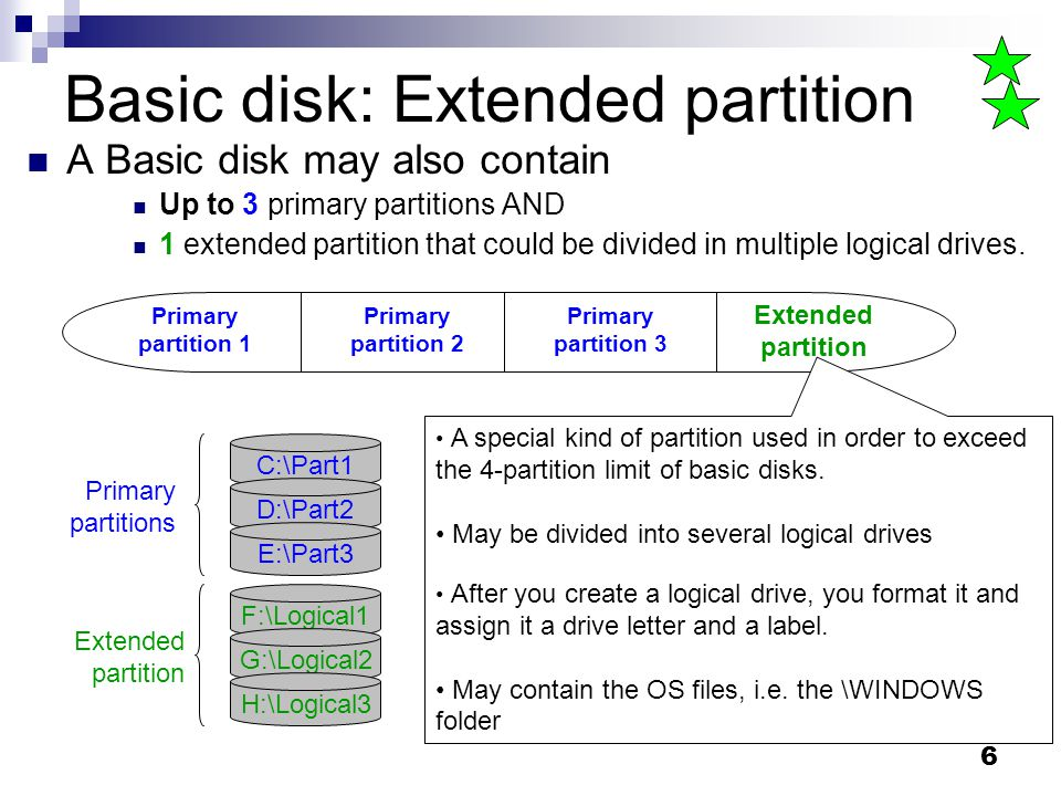 Basic disk: Extended partition
