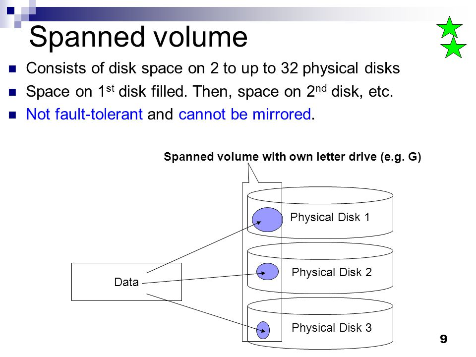 Spanned volume Consists of disk space on 2 to up to 32 physical disks