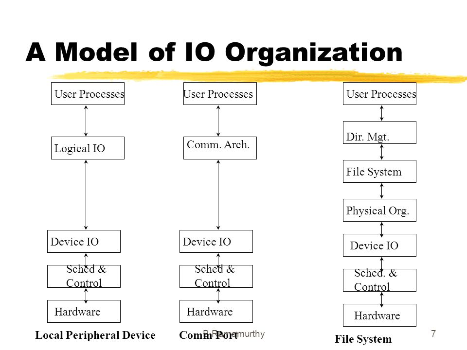 A Model of IO Organization