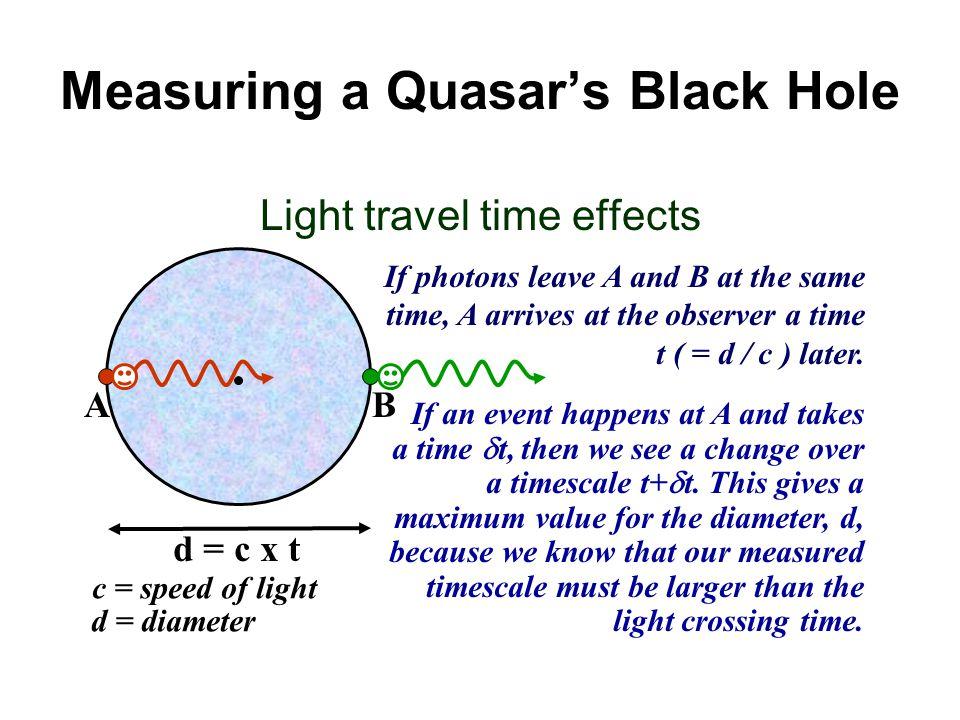 Measuring a Quasar's Black Hole