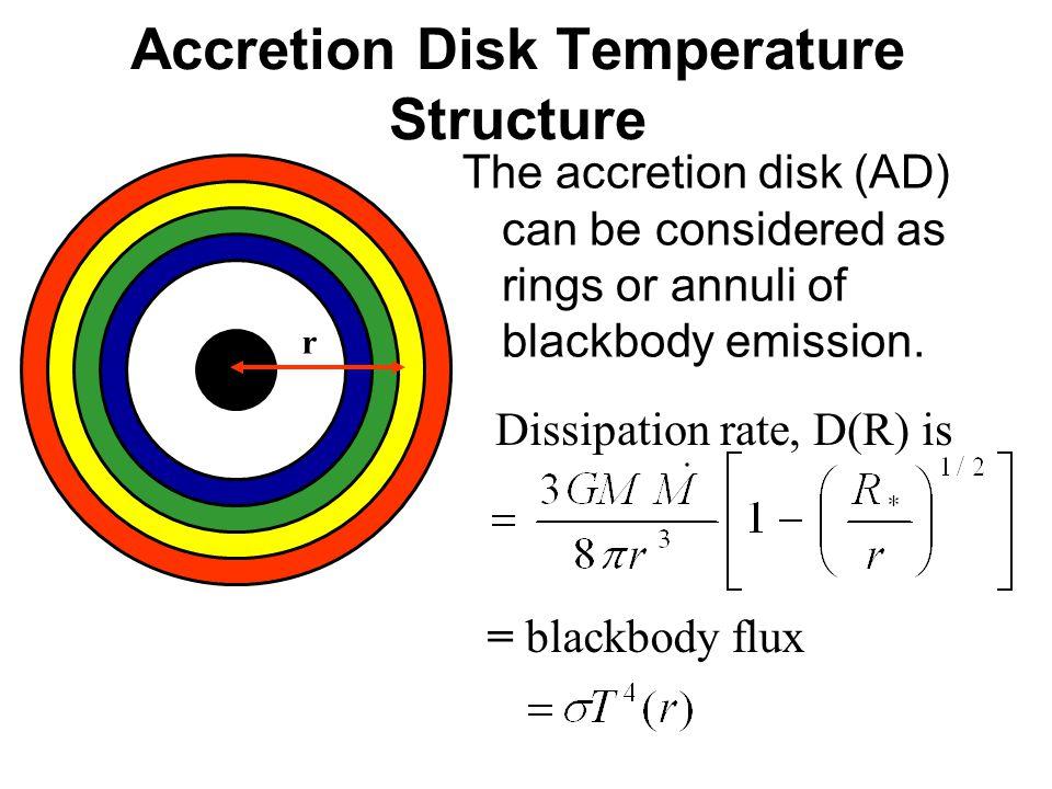 Accretion Disk Temperature Structure