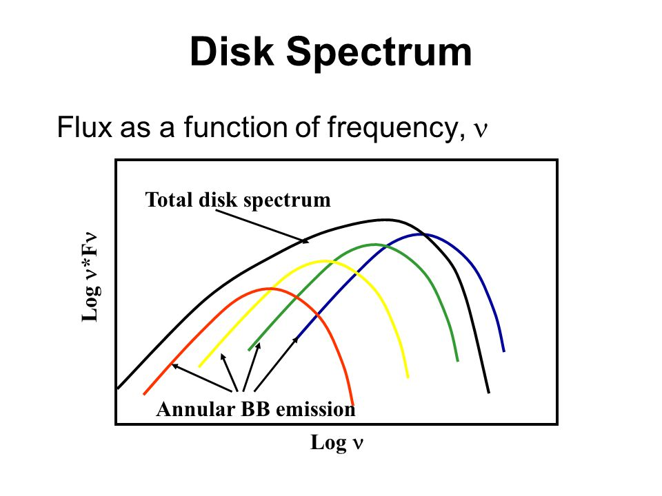 Disk Spectrum Flux as a function of frequency, n Total disk spectrum