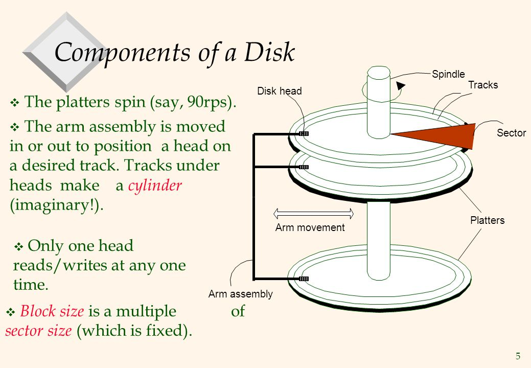 Components of a Disk The platters spin (say, 90rps).