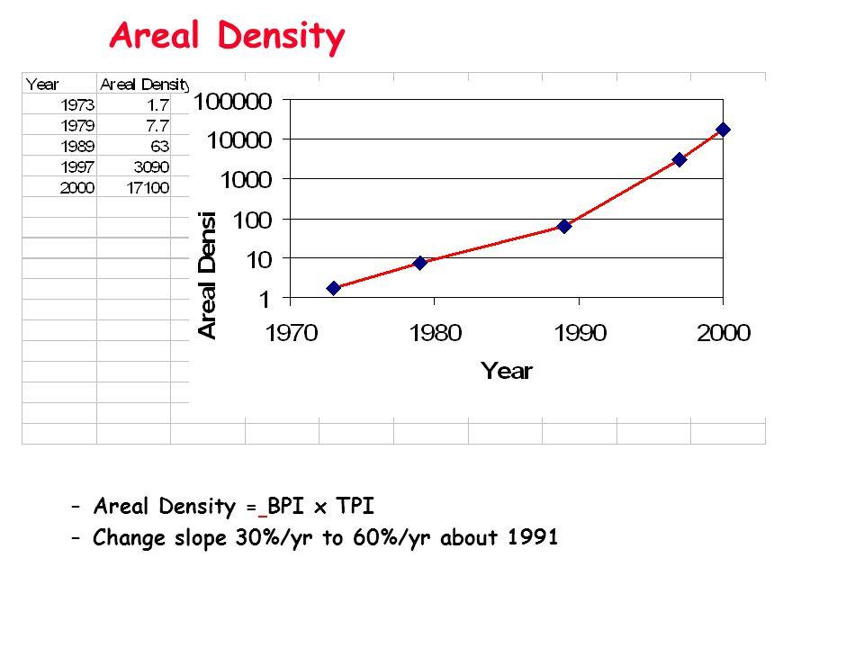 Areal Density Areal Density = BPI x TPI