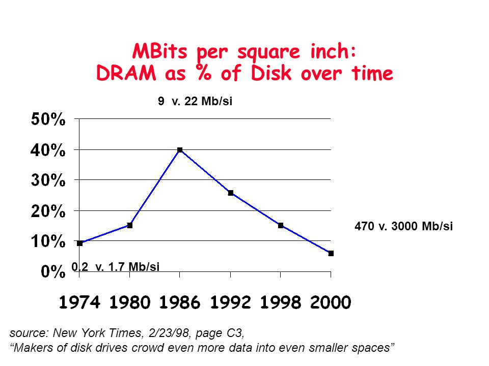 MBits per square inch: DRAM as % of Disk over time