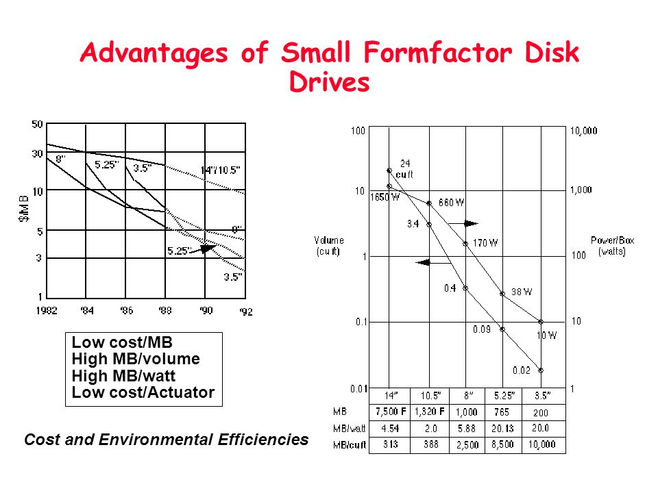 Advantages of Small Formfactor Disk Drives