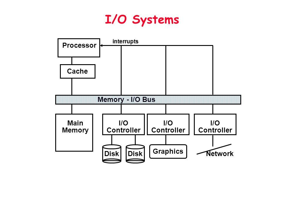 I/O Systems Processor Cache Memory - I/O Bus Main Memory I/O