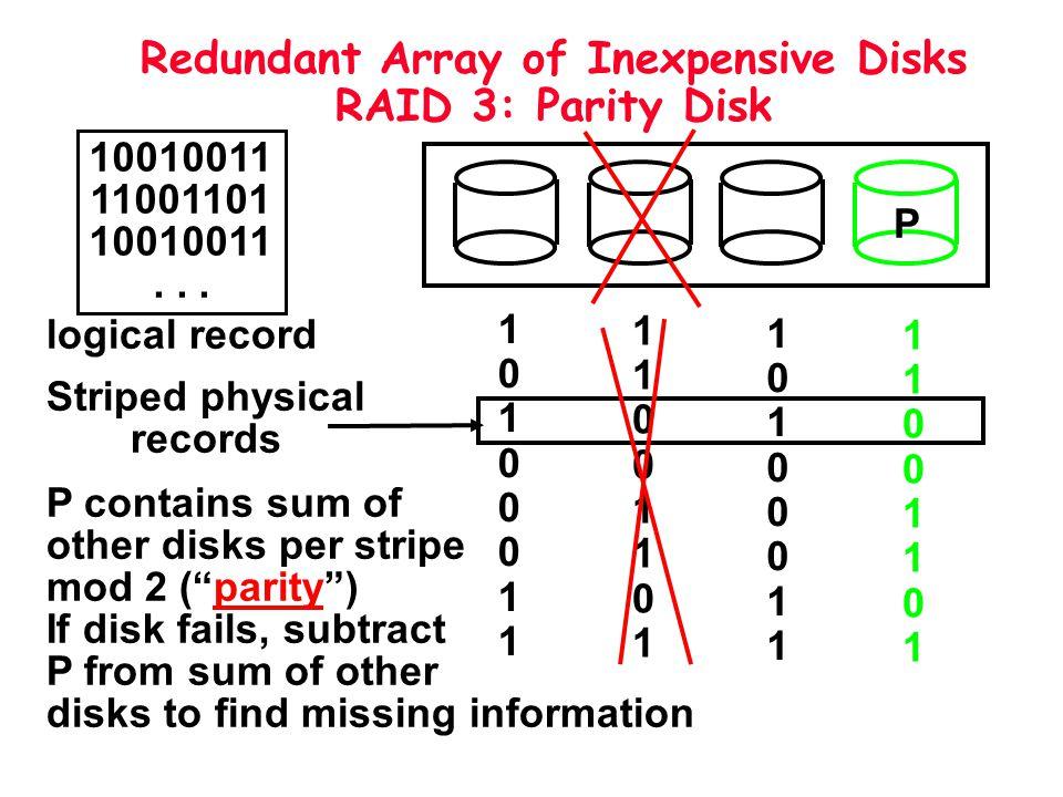Redundant Array of Inexpensive Disks RAID 3: Parity Disk