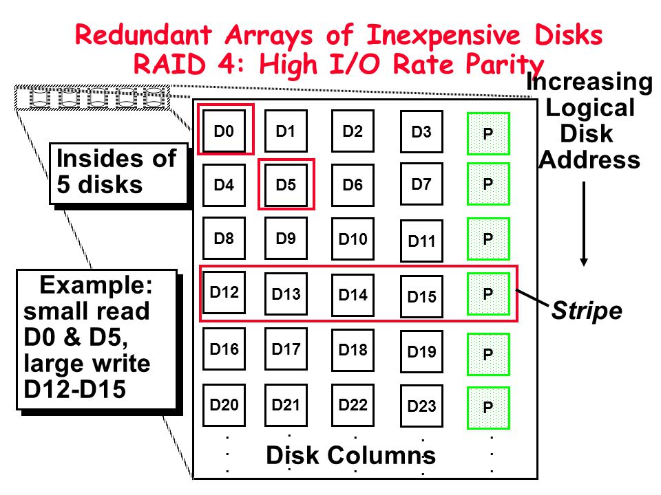 Redundant Arrays of Inexpensive Disks RAID 4: High I/O Rate Parity