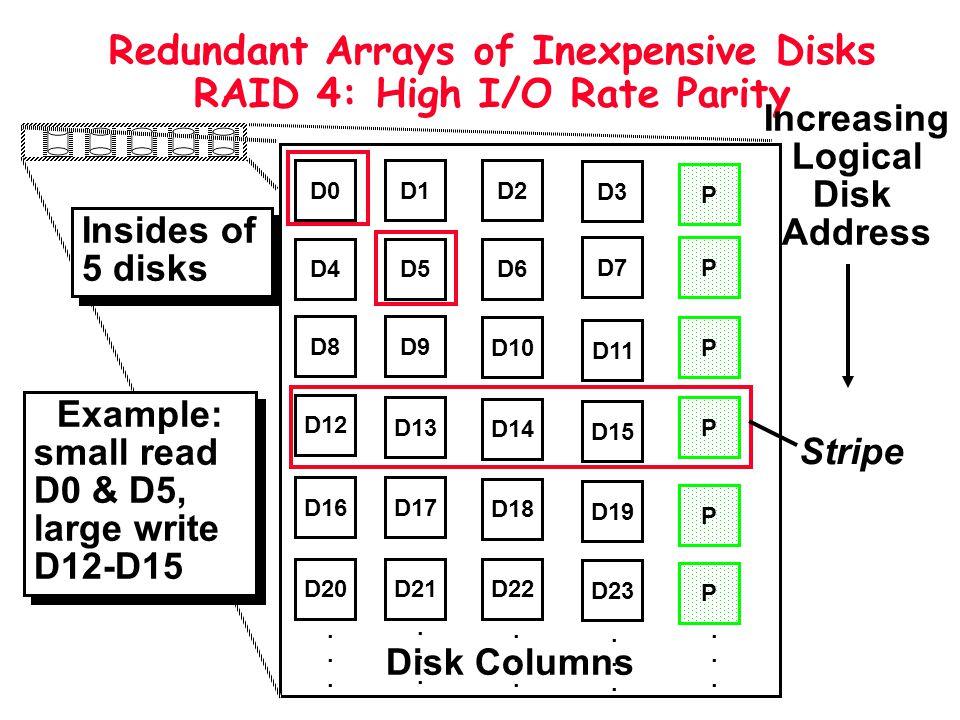 Redundant Arrays of Inexpensive Disks RAID 4: High I/O Rate Parity
