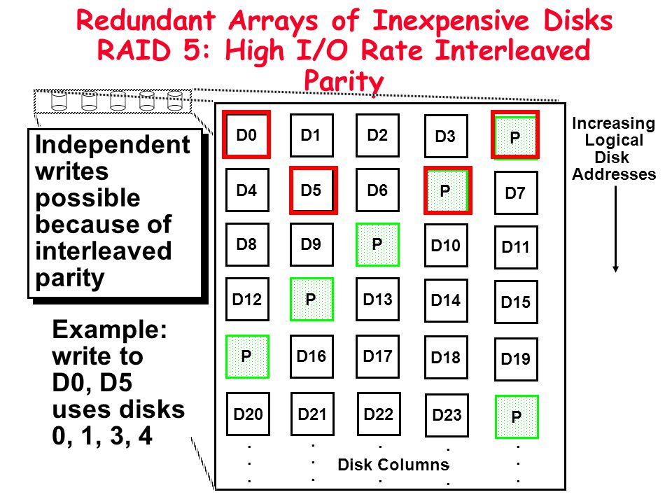 Redundant Arrays of Inexpensive Disks RAID 5: High I/O Rate Interleaved Parity