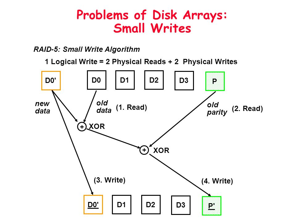 Problems of Disk Arrays: Small Writes