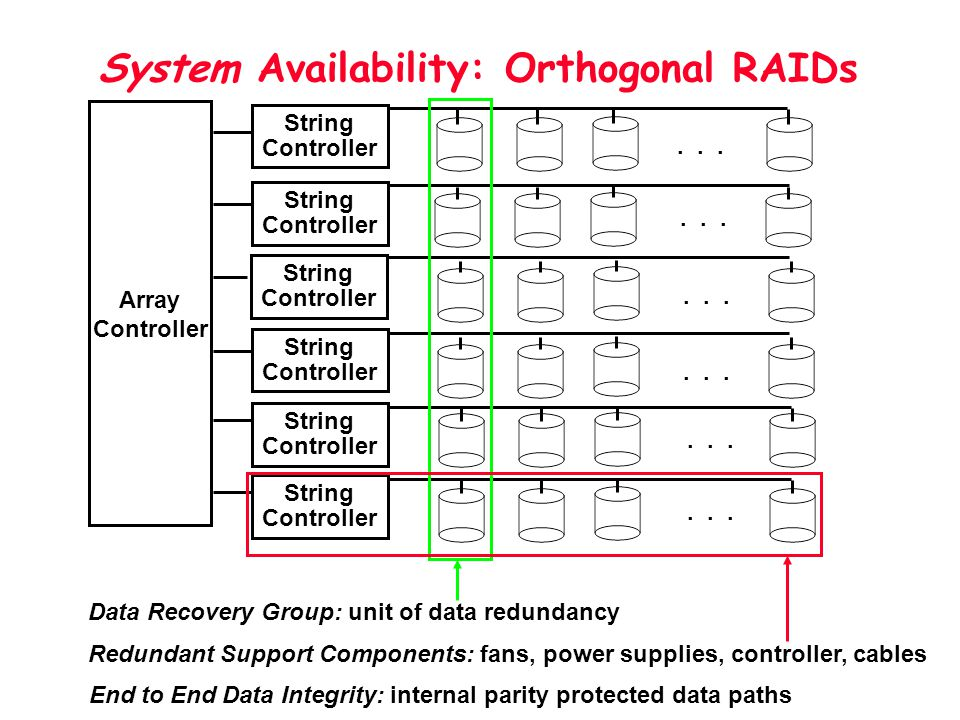 System Availability: Orthogonal RAIDs