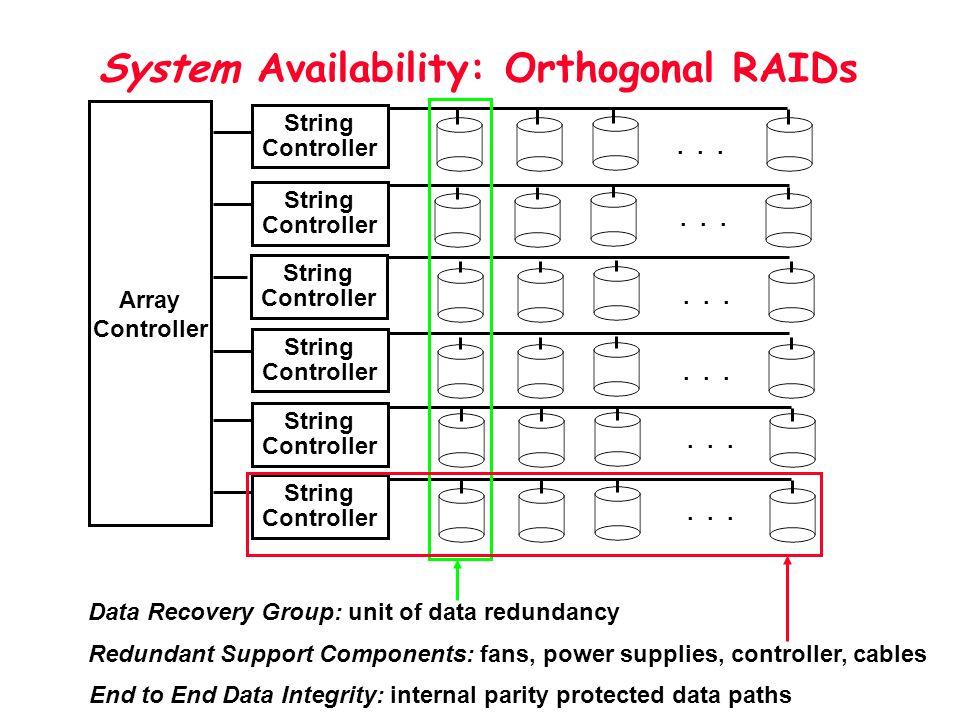 System Availability: Orthogonal RAIDs