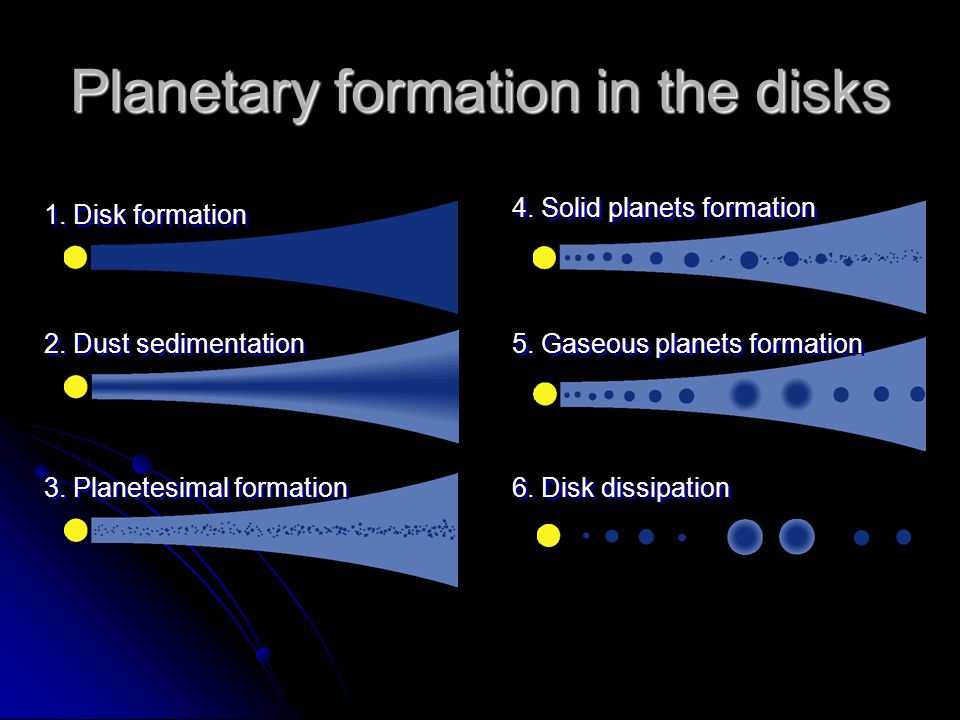Planetary formation in the disks