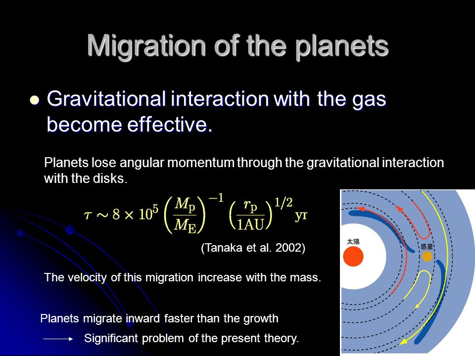 Migration of the planets