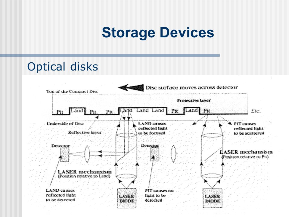 Storage Devices Optical disks