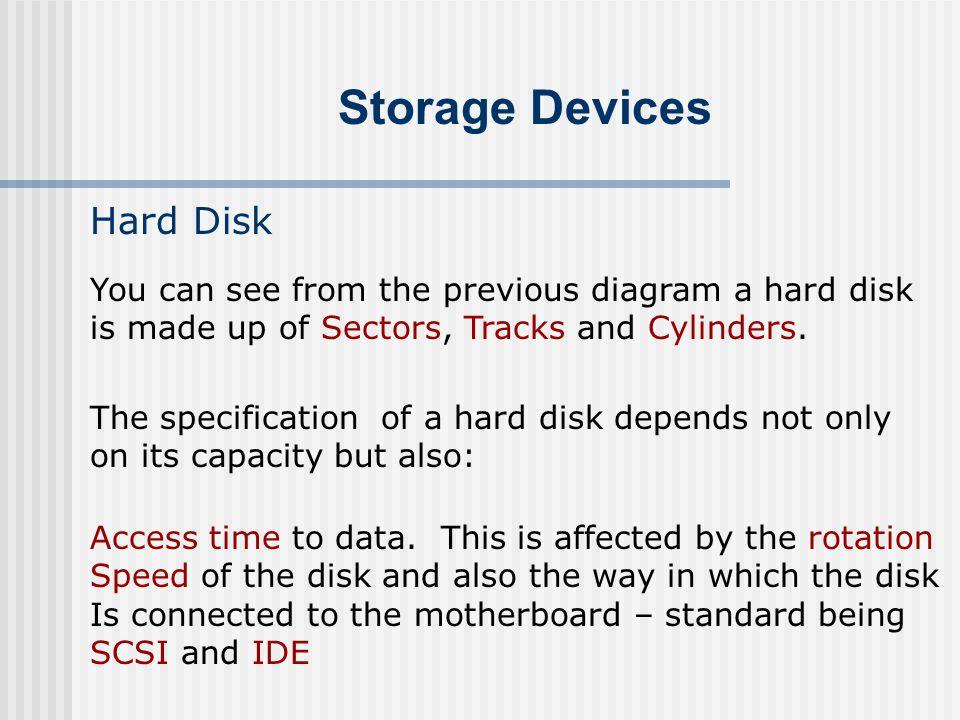 Storage Devices Hard Disk