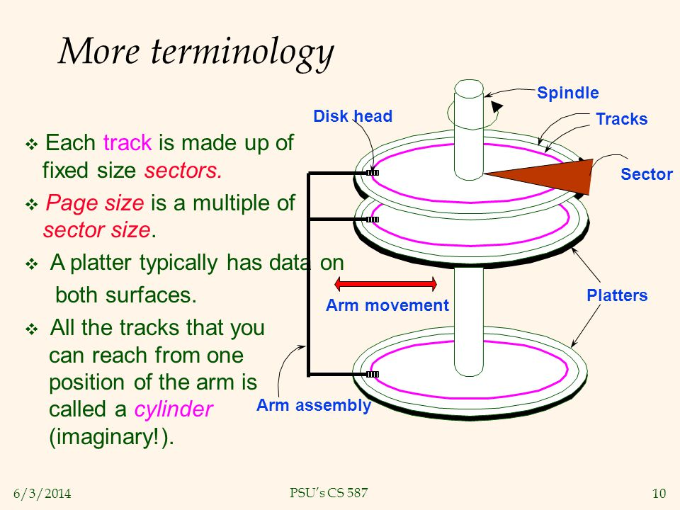 More terminology Each track is made up of fixed size sectors.