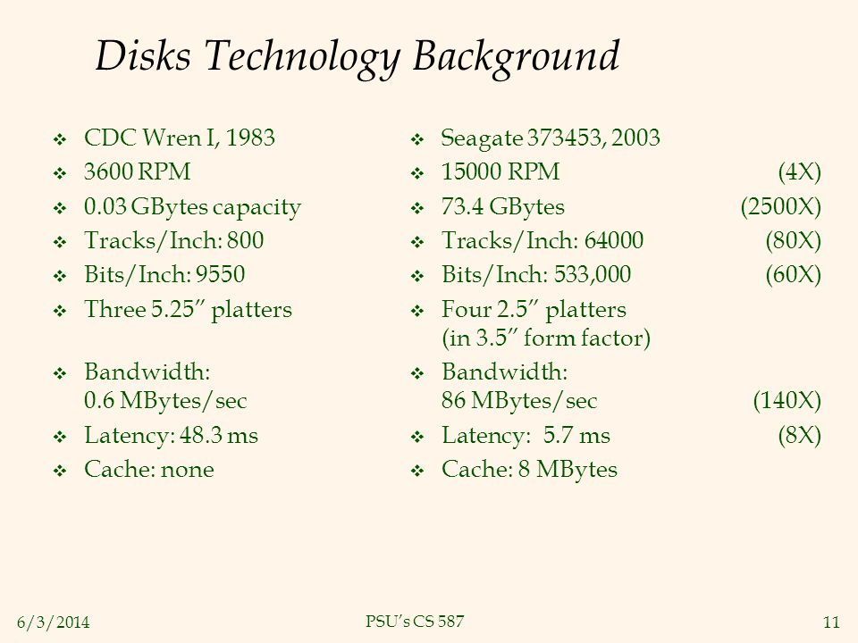 Disks Technology Background