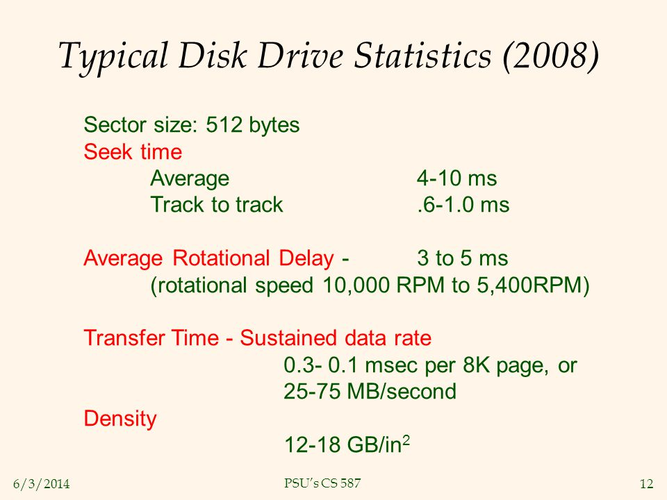Typical Disk Drive Statistics (2008)