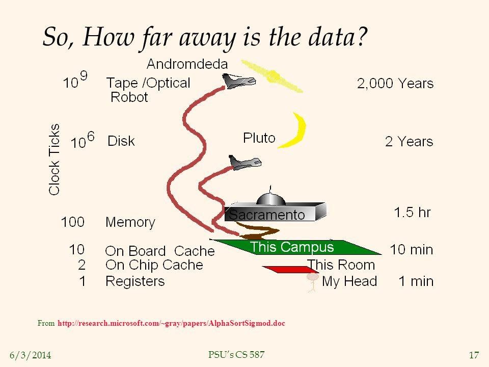 So, How far away is the data