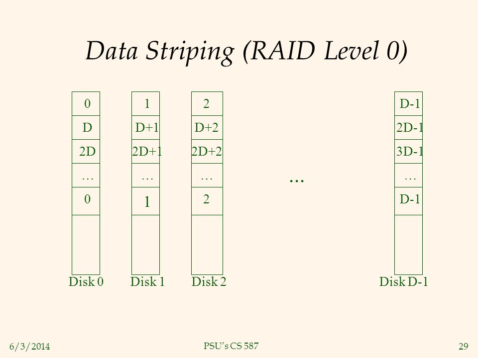 Data Striping (RAID Level 0)