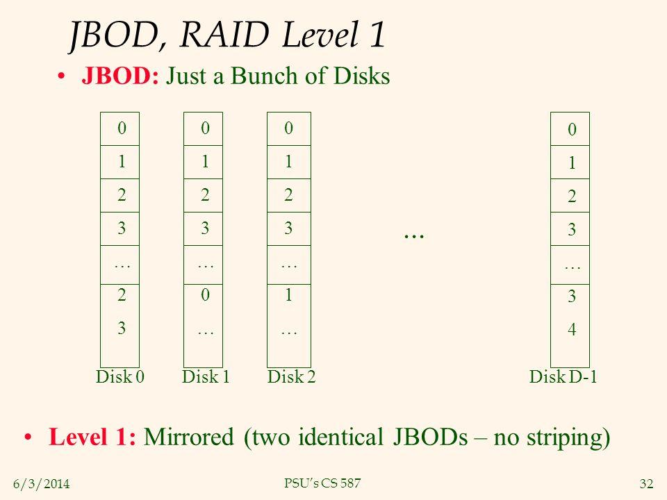 JBOD, RAID Level 1 ... JBOD: Just a Bunch of Disks