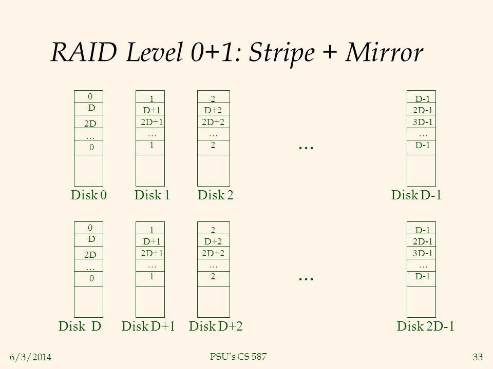RAID Level 0+1: Stripe + Mirror