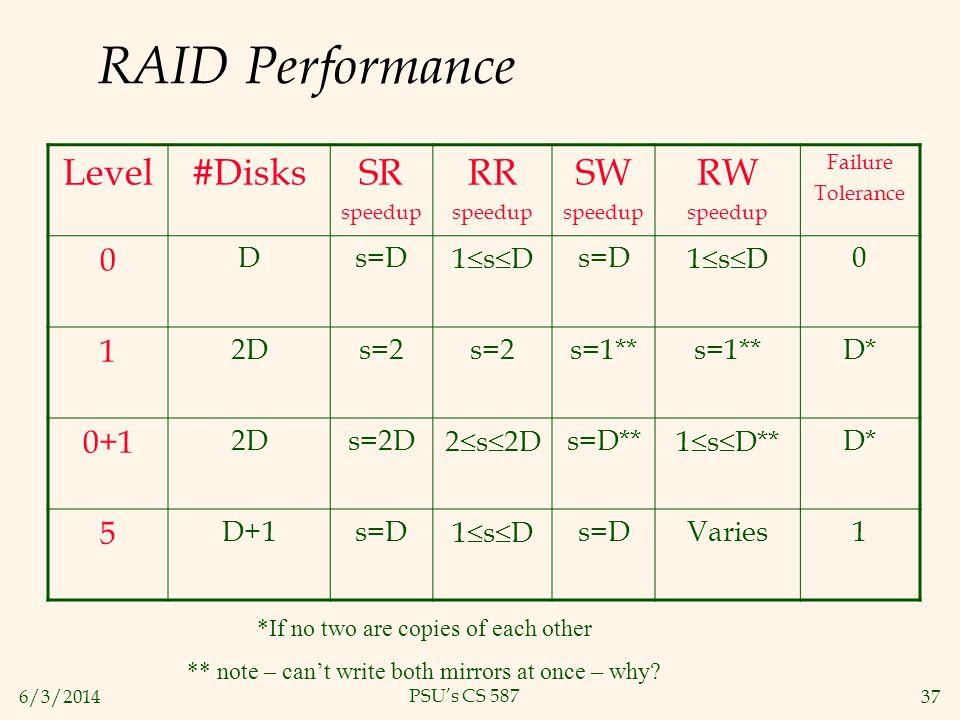 RAID Performance Level #Disks SR RR SW RW 1 0+1 5 D s=D 1sD 2D s=2
