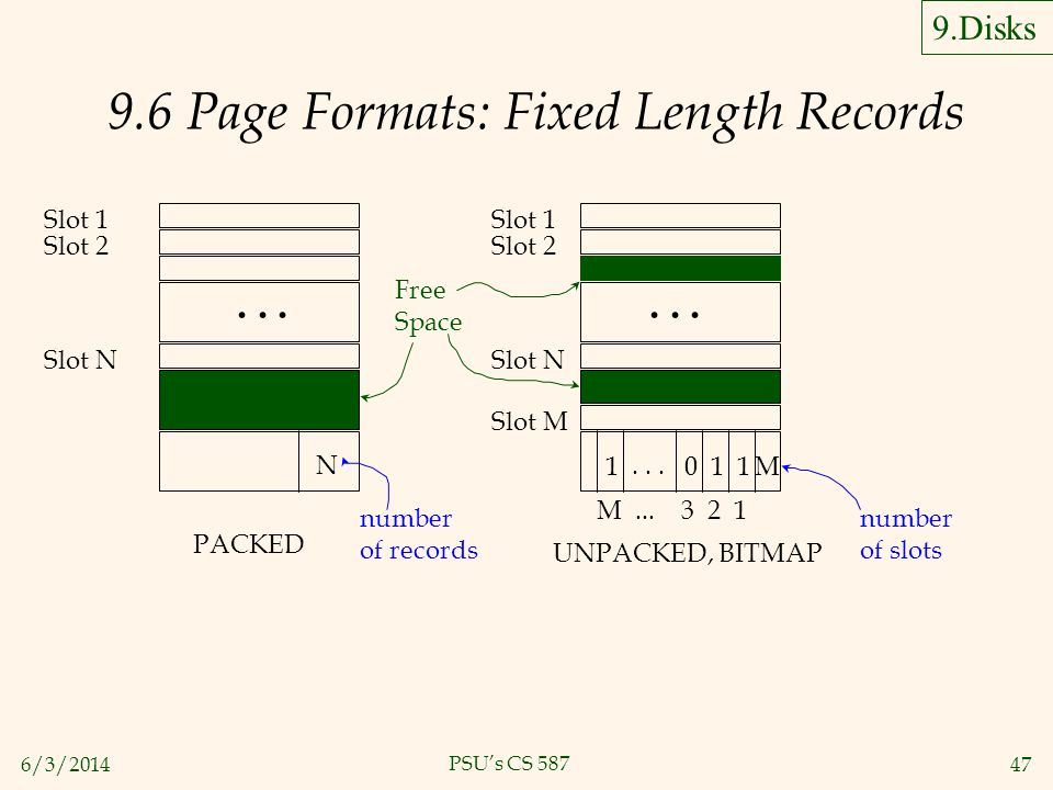 9.6 Page Formats: Fixed Length Records
