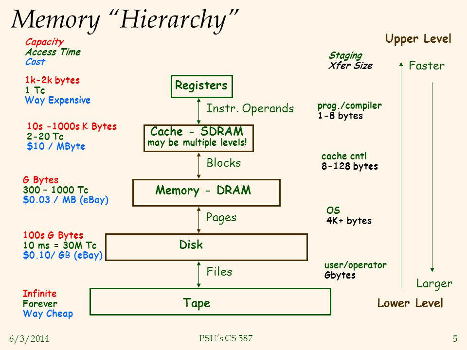 Cache - SDRAM may be multiple levels!