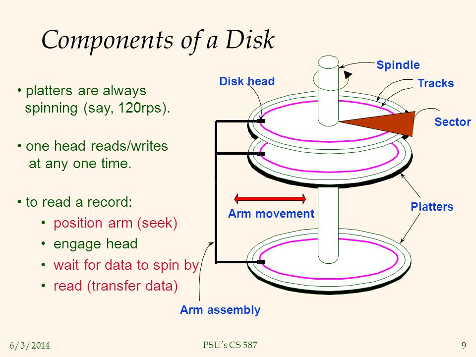 Components of a Disk platters are always spinning (say, 120rps).
