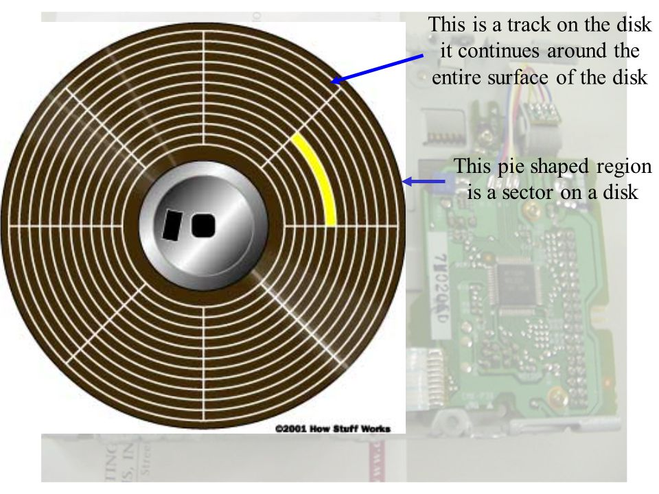 This is a track on the disk it continues around the