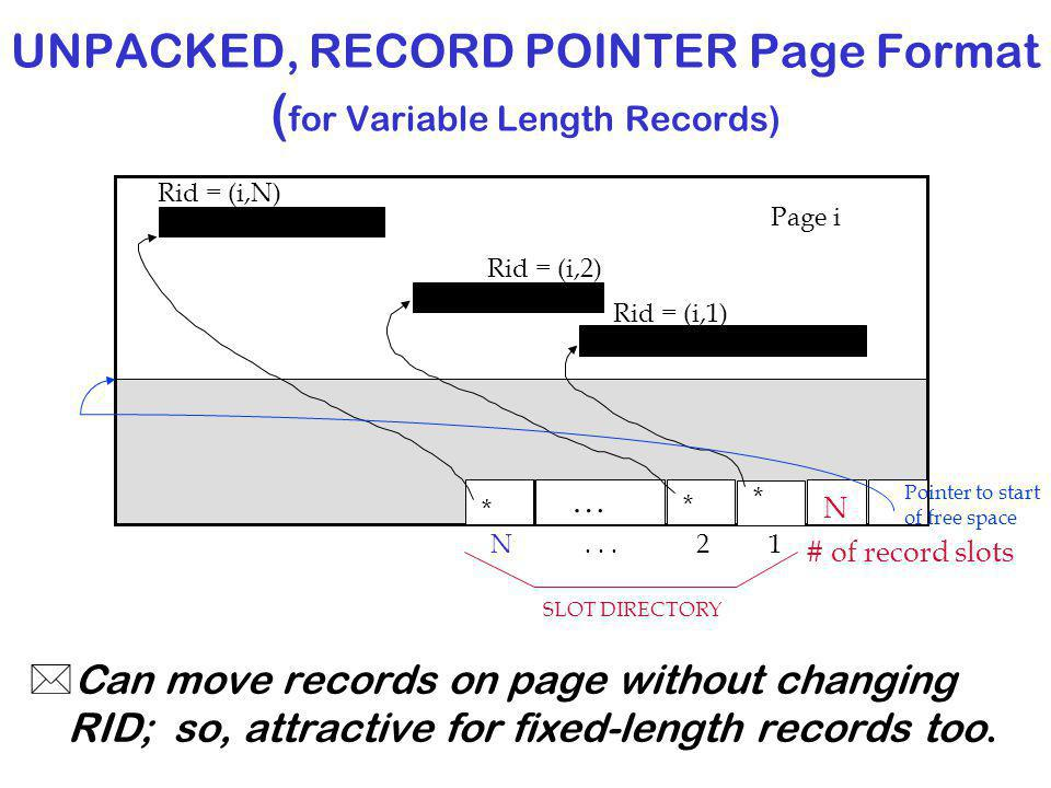 UNPACKED, RECORD POINTER Page Format (for Variable Length Records)