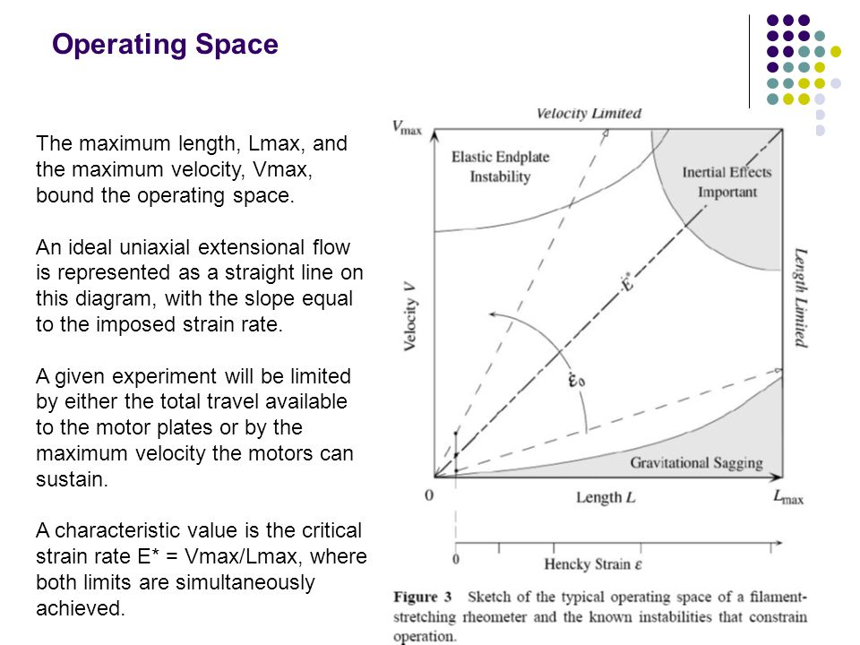 Operating Space The maximum length, Lmax, and the maximum velocity, Vmax, bound the operating space.