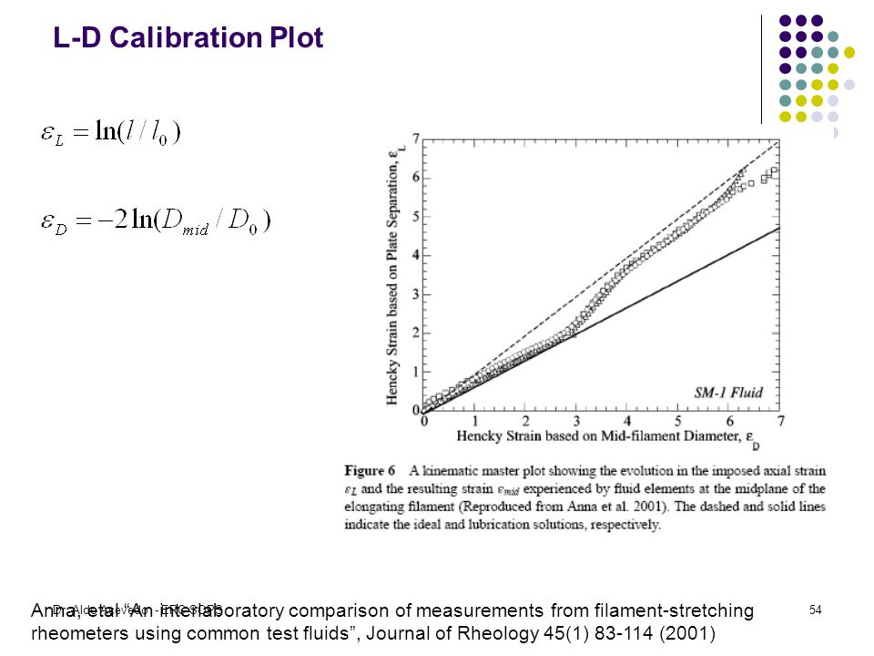 L-D Calibration Plot