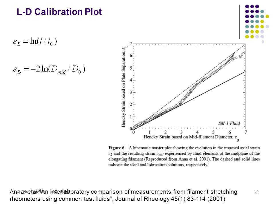 L-D Calibration Plot