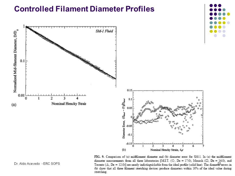 Controlled Filament Diameter Profiles