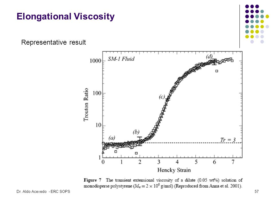 Elongational Viscosity