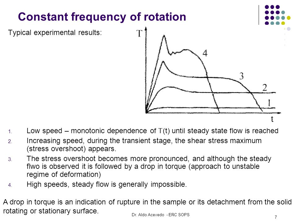 Constant frequency of rotation