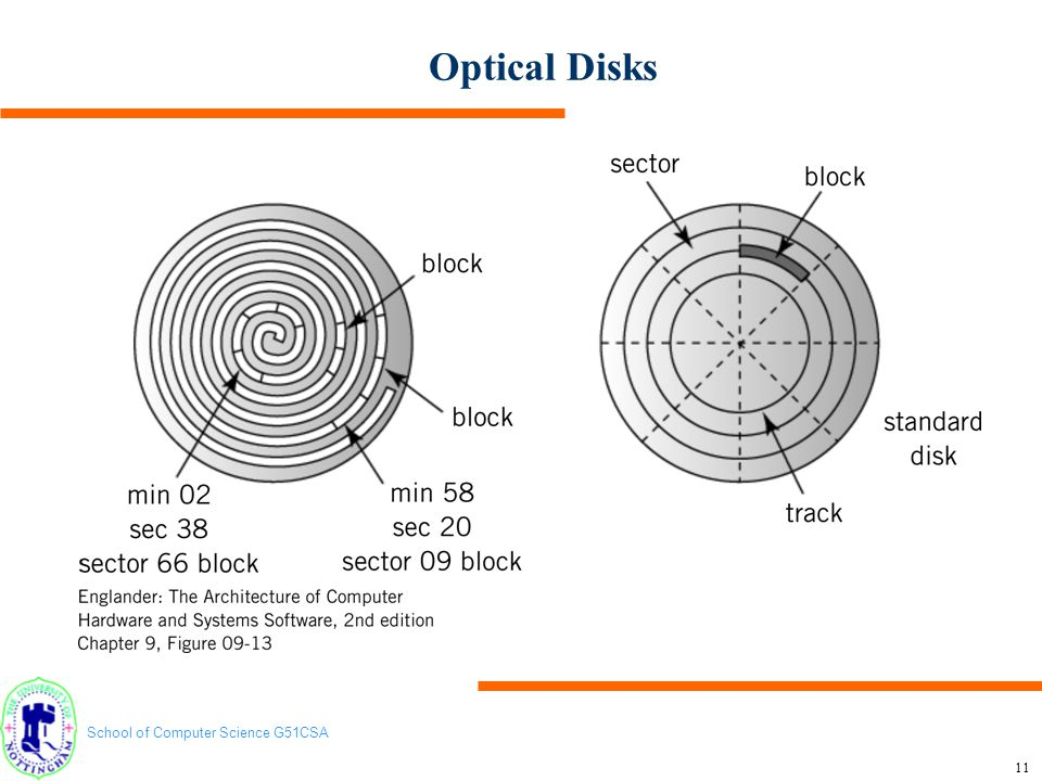 Optical Disks