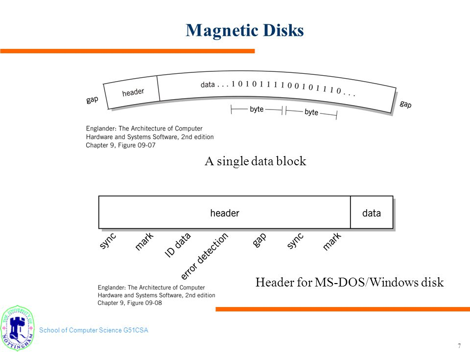 Magnetic Disks A single data block Header for MS-DOS/Windows disk