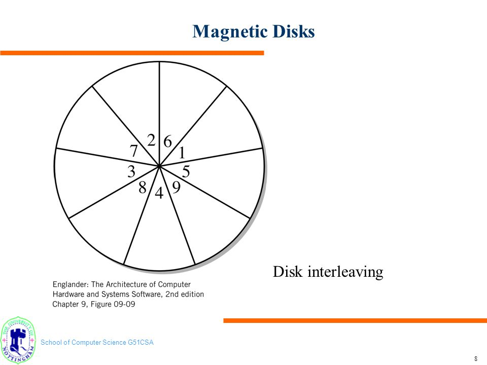Magnetic Disks Disk interleaving