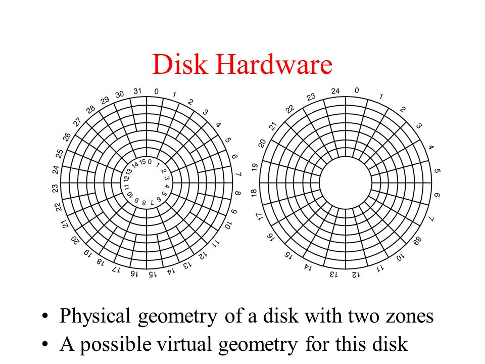 Disk Hardware Physical geometry of a disk with two zones