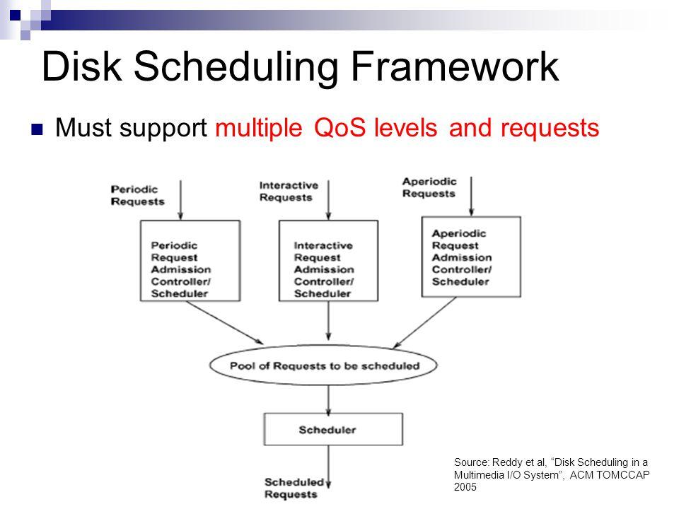 Disk Scheduling Framework