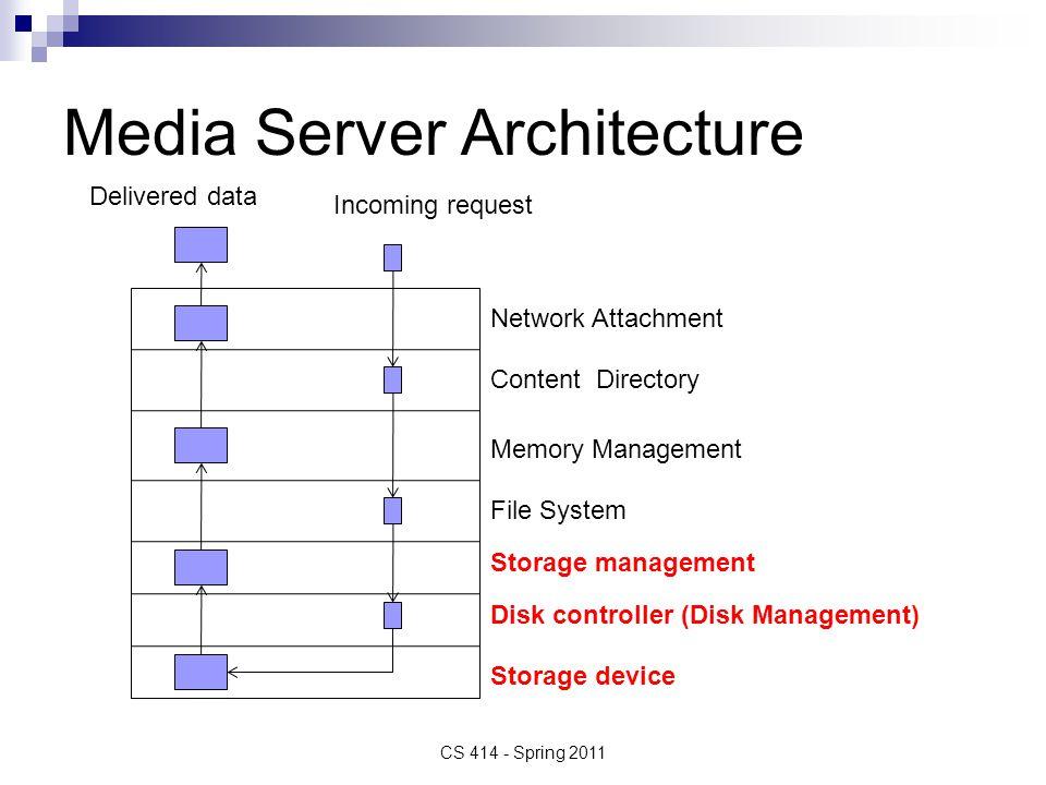 Media Server Architecture
